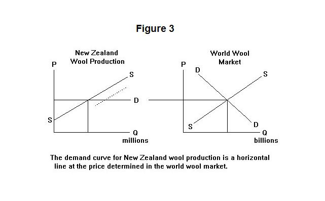 Applications Of Supply And Demand