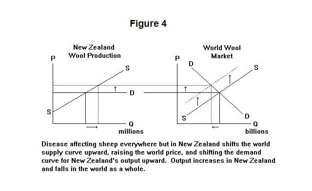 why is the supply curve upward sloping