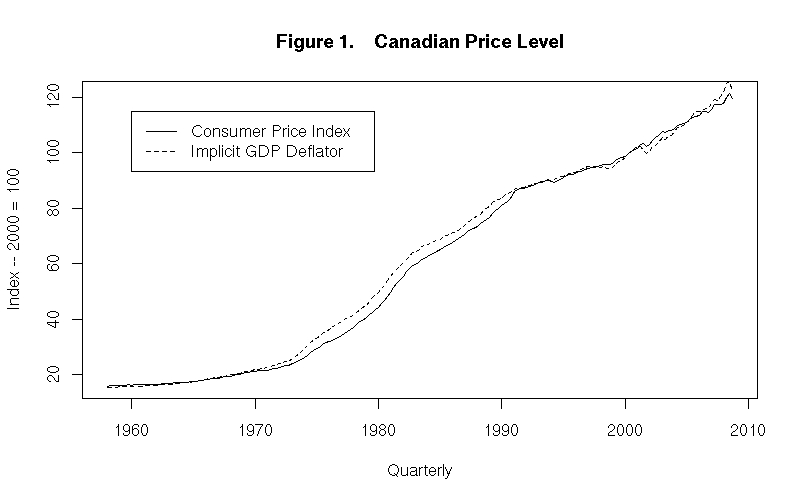 figure 1 plots canadas price level according to two different measures one is the implicit gdp deflator given by the dotted line in the chart