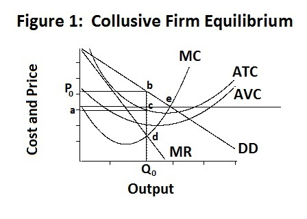 difference between industry and firm demand in mangerial economics The primary difference between the cournot and stackelberg duopoly models is that firms choose simultaneously in the cournot model and sequentially in the stackelberg model the market demand curve now faced by the stackelberg duopolies is:.