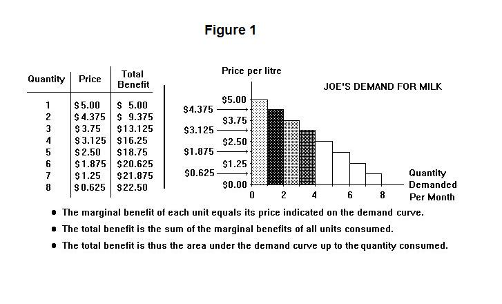 the benefit from consumption  consumer surplus