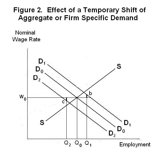 A Contract Theory of Layoffs and Unemployment