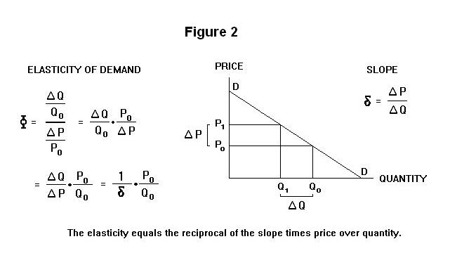 econ sba on elasticity of demand The resulting price elasticity of demand is then a function of the number of firms  within a  we assume that the economy's technology is symmetric with respect to  all  ness administration (sba)9 we then divide the major industry groups into.