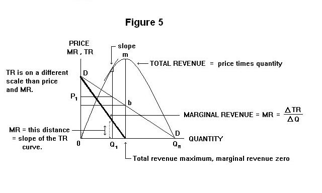 what is the difference between total revenue and marginal revenue