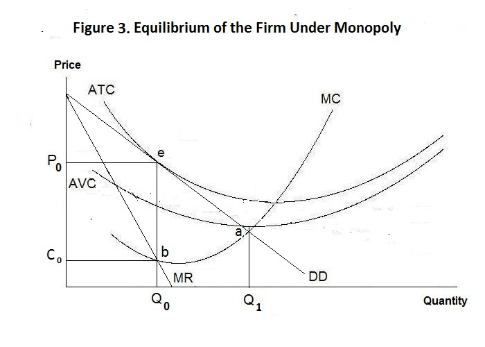 marginal cost of output