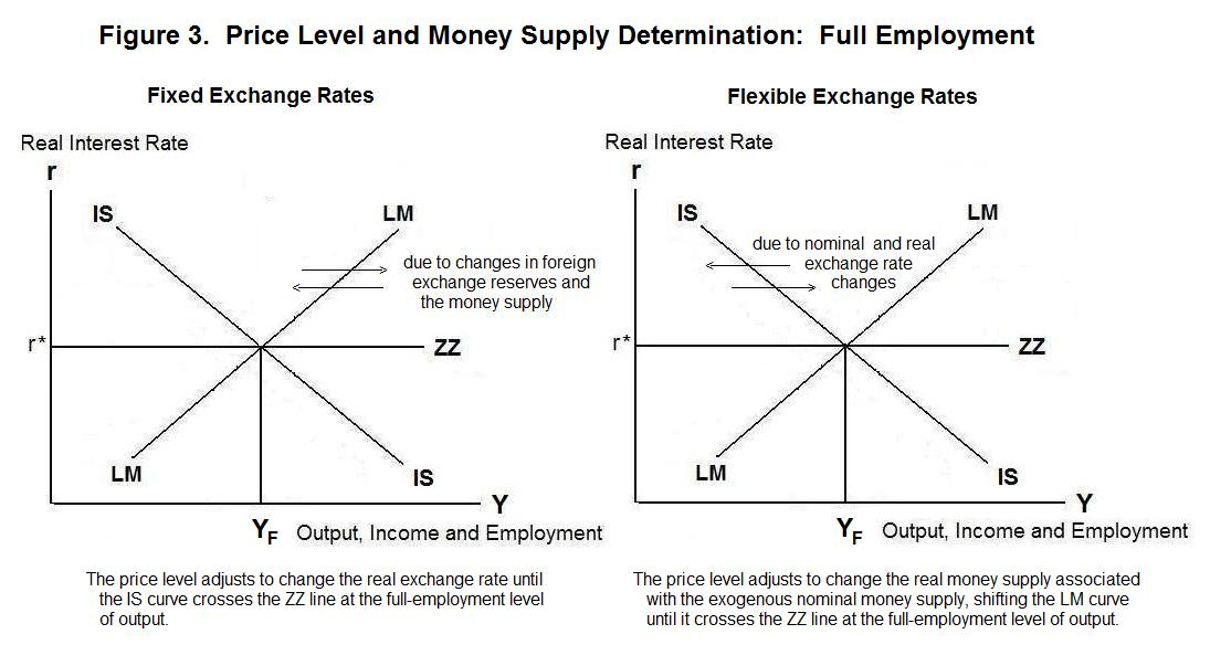 equilibrium under fixed exchange rates with full employment