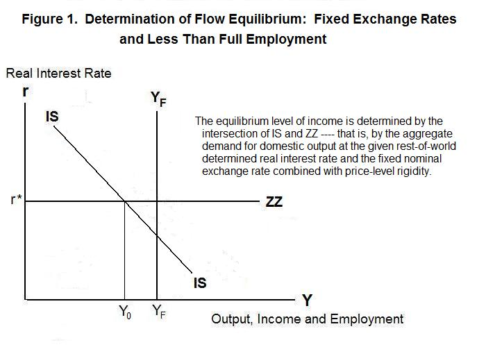 equilibrium under fixed exchange rates with less than full