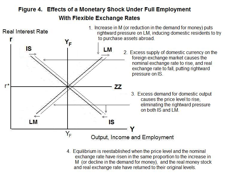 effect of currency exchange rate on aggregate demand shocks While the trade channel indicates that an exchange rate depreciation will  from  the exchange rate valuation effects of foreign currency assets  of a country's  trade flows can influence the observed aggregate pass-through  because of  an adverse demand shock, if the trade and financial channels are.