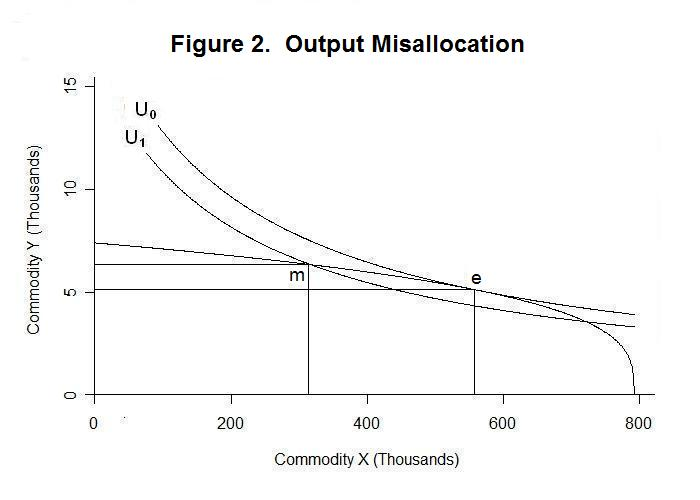 7f73970b24a Production Possibility Curves