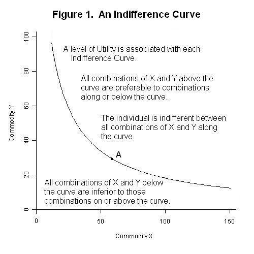 Indifference Curve Examples