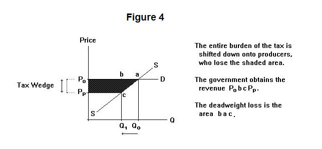 The Incidence Of Commodity Taxation