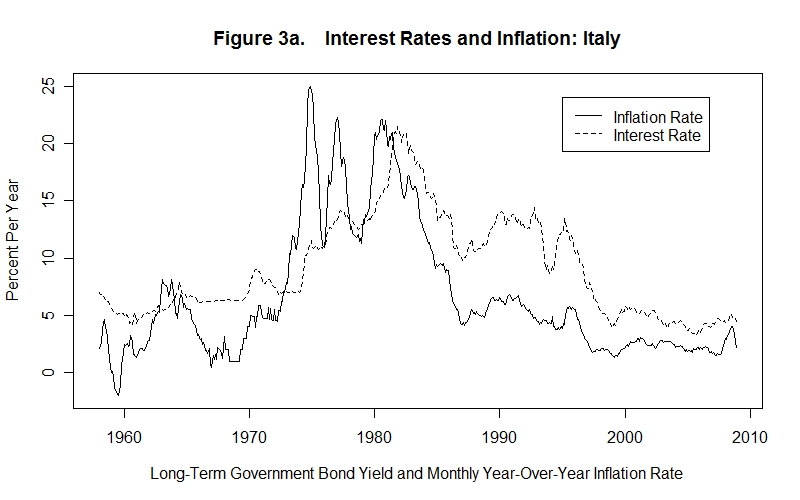 Uncovered Interest Rate Parity (UIP)