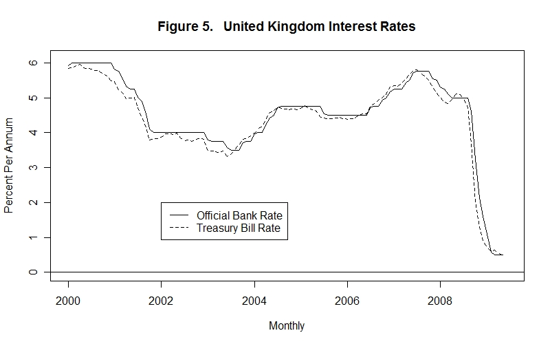 Monetary Policy, Interest Rates and the Exchange Rate