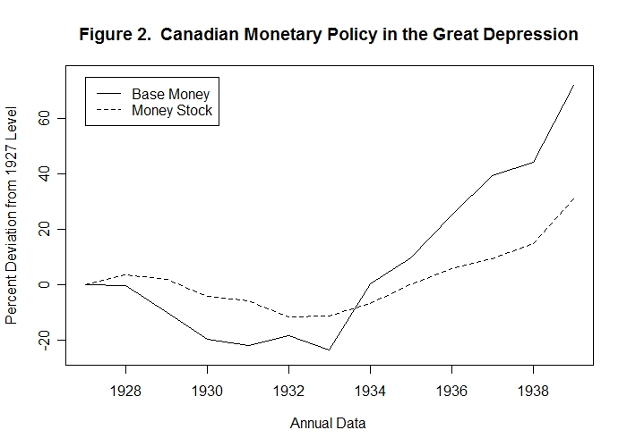 canada in the great depression essay
