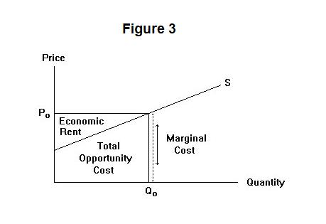 Opportunity Costs and Rents
