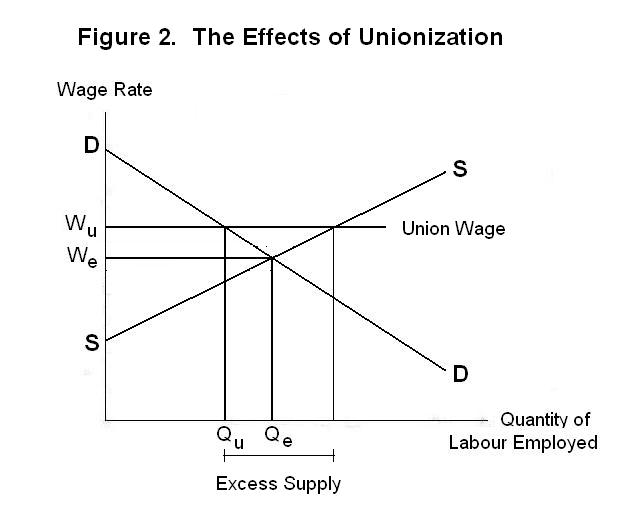 minimum wages and employment Minimum wages and employment we review the burgeoning literature on the employment effects of minimum wages – in the united states and other countries – that was spurred by the new minimum wage research beginning in the early 1990s our review indicates that there is a wide range of existing.
