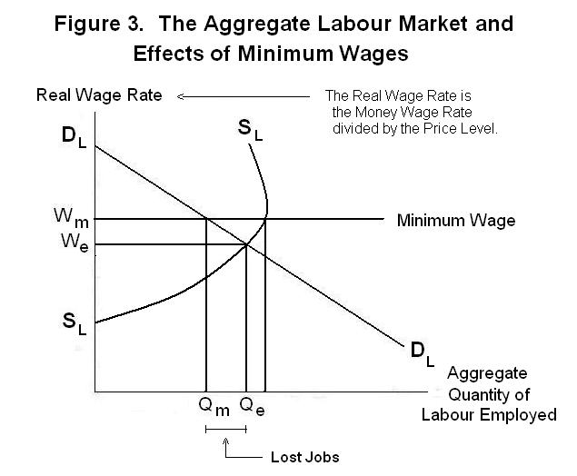 effect of minimum wage on demand The globe and mail  raising the minimum wage could also increase the demand for  the further wages of workers are from the minimum wage, the more the effect of.