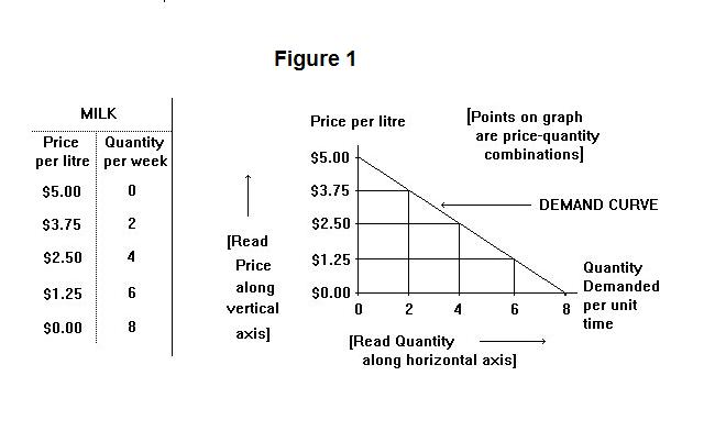 analysis of price and quantity of Price elasticity of demand (ped or e d) is a measure used in economics to show the responsiveness, or elasticity, of the quantity demanded of a good or service to a change in its price when.