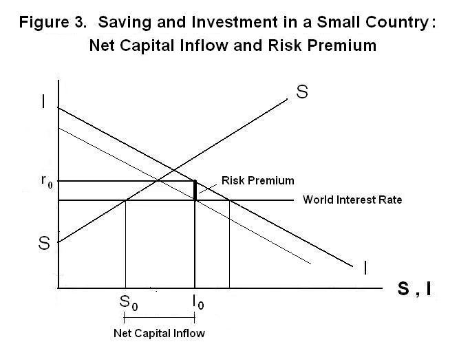 Saving And Investment In A Small Country