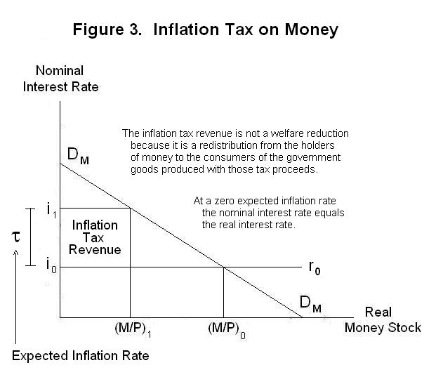 decision of the government to finance a deficit by printing money will have two effects on the price level first by increasing the rate of inflation