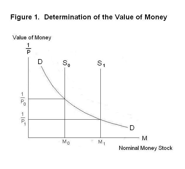 value of money The real reason the us dollar has value  counterintuitive and seemingly bizarre conclusions about the twisted world of modern money  for the daily reckoning.